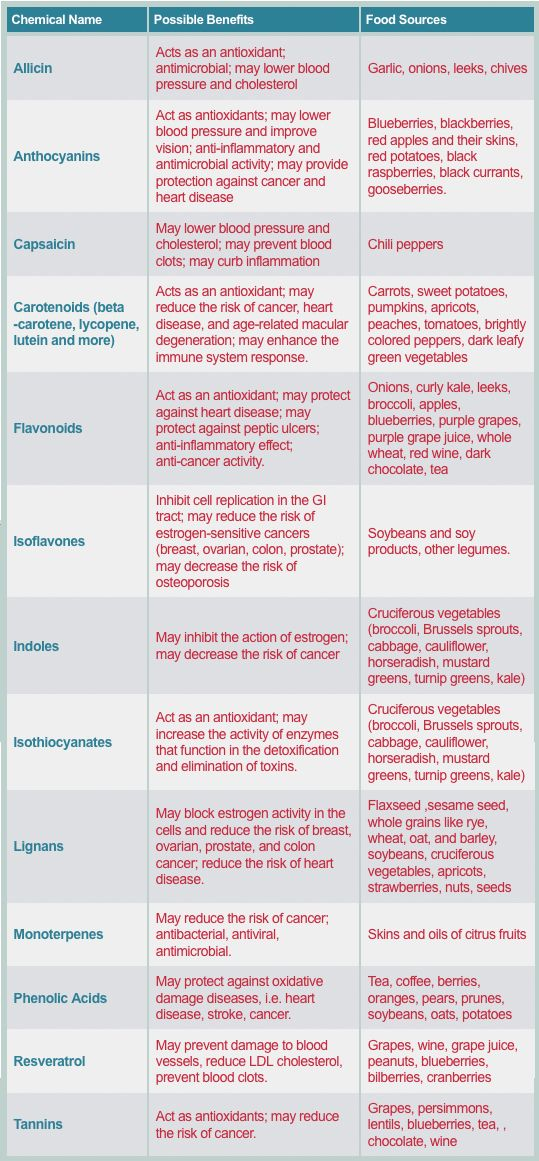 Table of phytochemicals, their beneficial effects, and food sources of each.