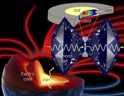 This is an illustration of how the diamond anvil cell is used to mimic and study planetary core conditions.