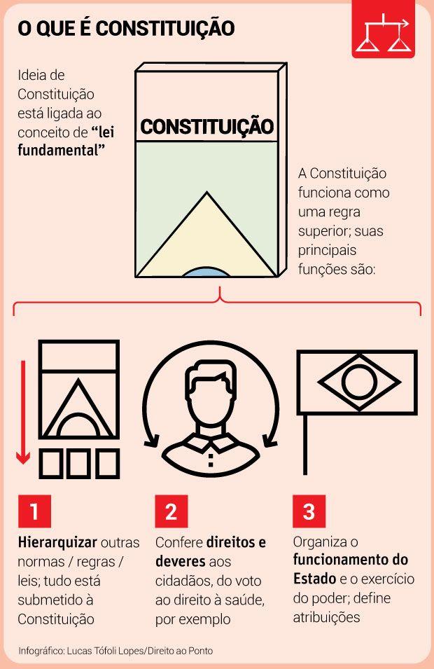 Constituição: o que é e quais são suas principais funções – Direito ao ponto