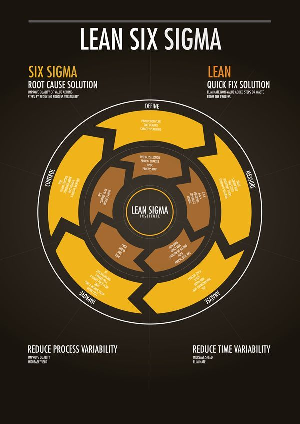 Lean Six Sigma is a business management strategy info graphic poster. This process is seek improvement on the quality of process outputs in manufacturing and business processes. The five process namely, Define, Measure, Analyse, Improve and Control. A Sol…