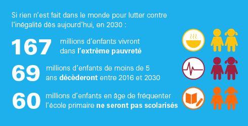 29 juin 2016 - L'UNICEF a publié son rapport annuel intitulé « La situation des enfants dans le monde ». D'après ce rapport, 69 millions d'enfants de moins de 5 ans mourront principalement de causes évitables, 167 millions d'enfants vivront dans la pauvreté et 750 millions de femmes seront mariées pendant leur enfance d'ici 2030, date limite pour les Objectifs de développement durable, et ce à moins que le monde entier ne se préoccupe davantage du sort des enfants les plus défavorisés.