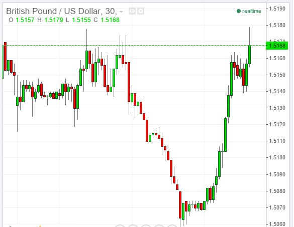 8 best Technical Analysis of USD, EUR, AUD, JPY, RUS images on - technical analysis