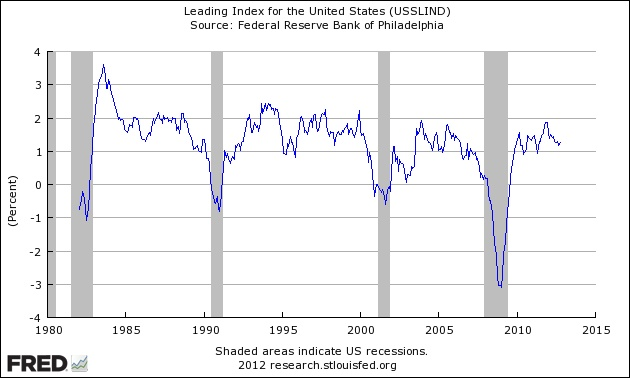October 2012 Philly Fed Leading Index Is Projecting Weak But Positive Economic Growth.