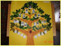 Znalezione obrazy dla zapytania drzewo genealogiczne trzecia klasa