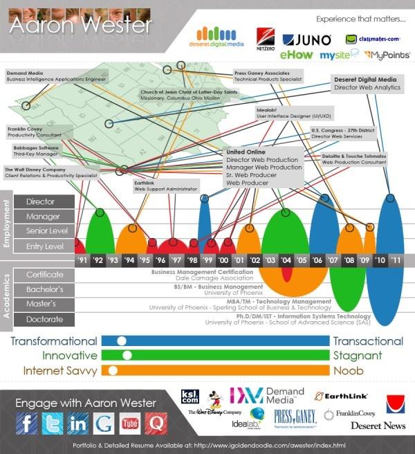 127 best Data Visualization images on Pinterest Info graphics - web producer resume