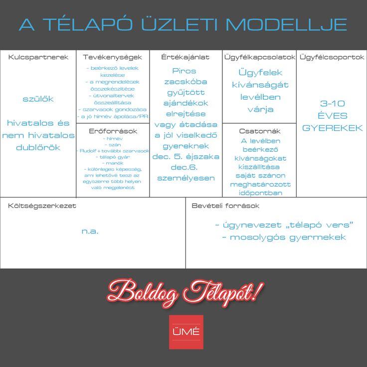 A Télapó üzleti modellje