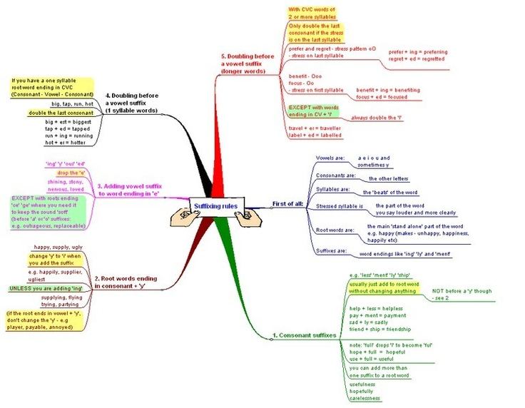 English Language Suffixing Rules Mind Map