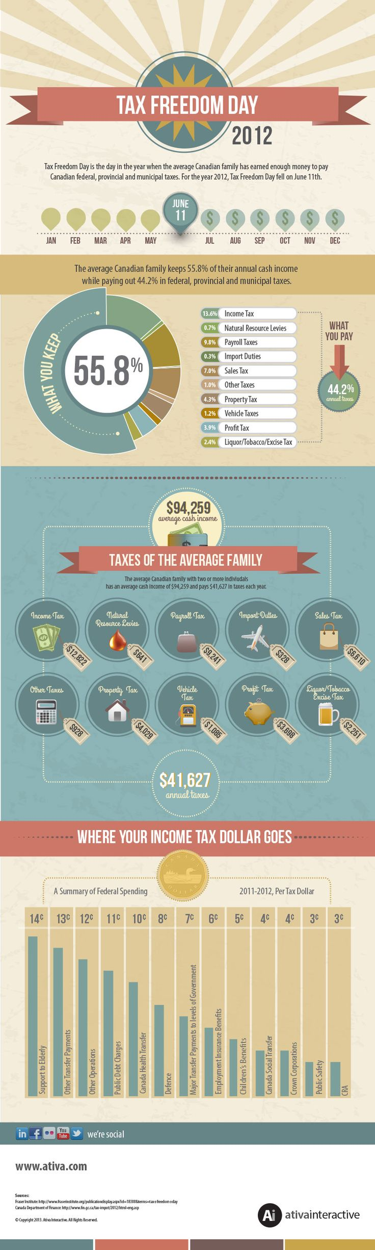 Infographic: Tax Freedom Day 2012