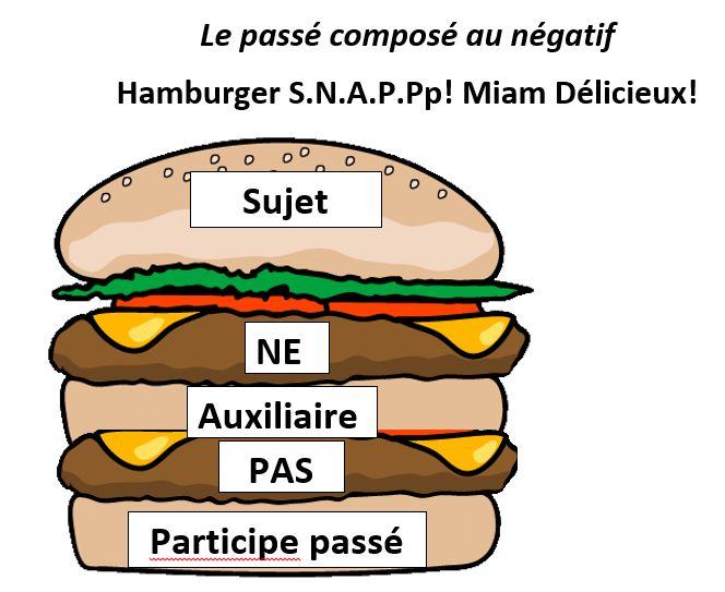 Help students remember the order of the passé composé au négatif.