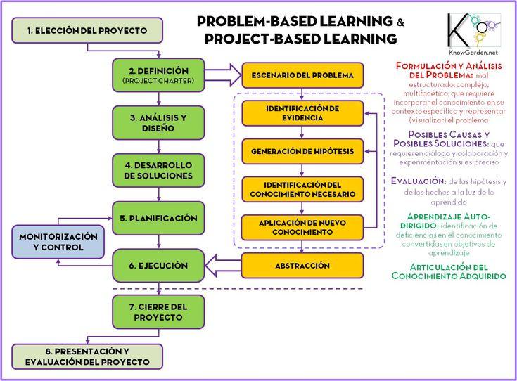 aprendizaje basado en el descubrimiento