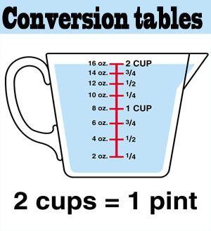 29 Best Images About Conversion Charts On Pinterest Dr Oz Search And Cook