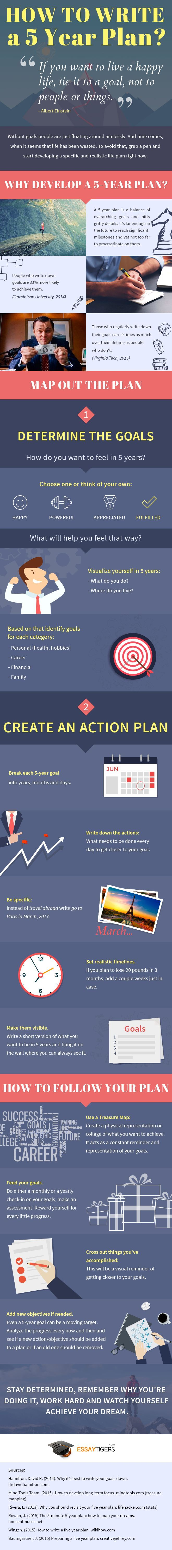 Management : How to Write a 5 Year Plan [Infographic]