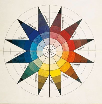 Johannes Itten. Color sphere in 7 light values and 12 tones (detail). 1921. Lithograph on paper. Bauhaus-Archiv Berlin