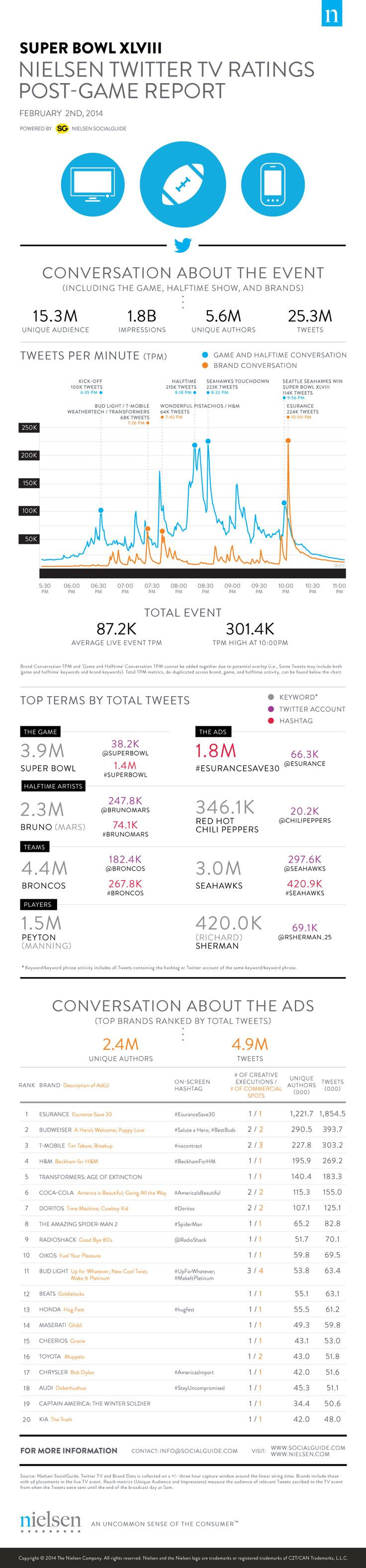 Super Bowl XLVIII: Nielsen Twitter TV Ratings Post-Game Report [INFOGRAPHIC] via Nielsen Social Guide