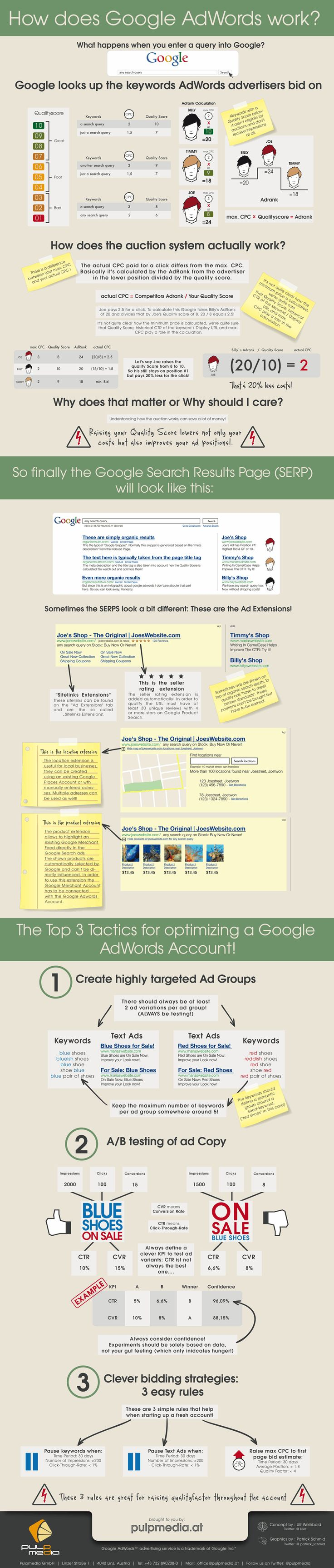 How does Google AdWords Work? Pay-Per-Click orPPC campaigns are dynamic and can produce tremendous results for businesses that select a professional team like the one at Universal Positions. http://universalpositions.com/ppccampaign-management-google