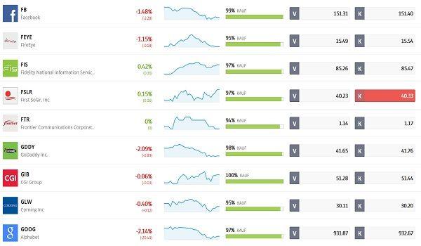 Realtime-Chart und Realtime-Kurs für die Software Aktie auf BÖRSE ONLINE.