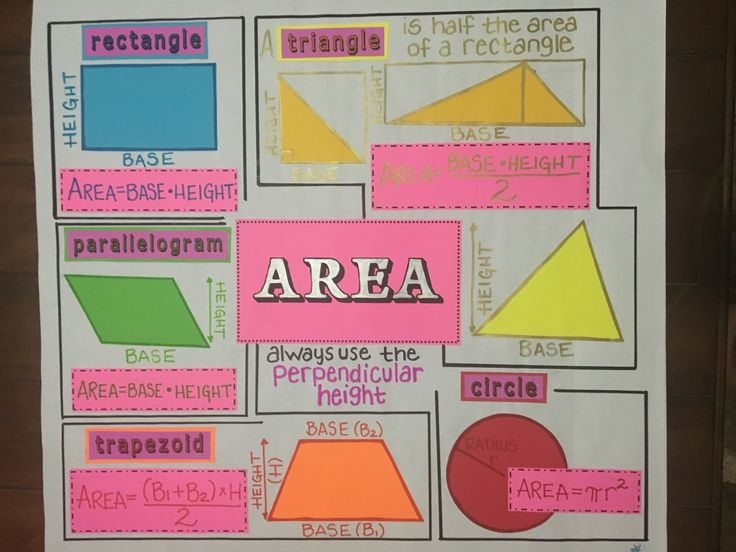 Colorful visual representation of area formulas for rectangles, triangles, parallelogram, triangles, trapezoids, and circles. Great addition to the classroom for elementary education and extremely helpful for remembering area!
