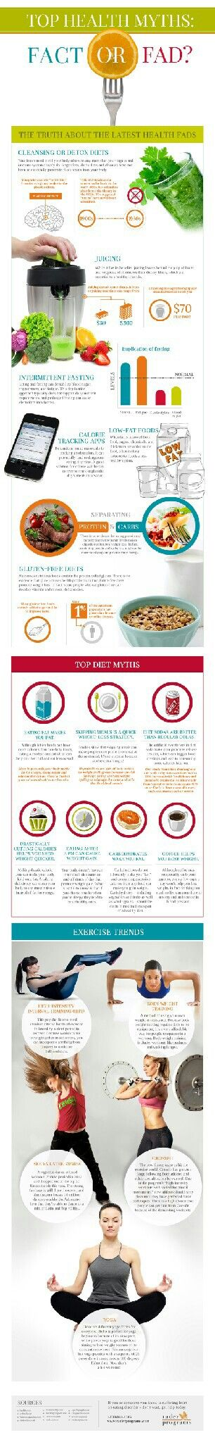 Infographic on Fad Diets
