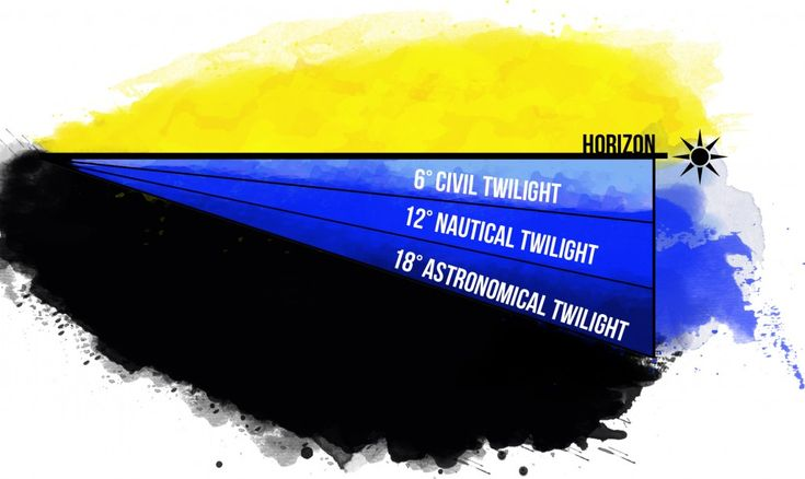 the different twilights - nautical twilight, civil twilight and astronomical twilight