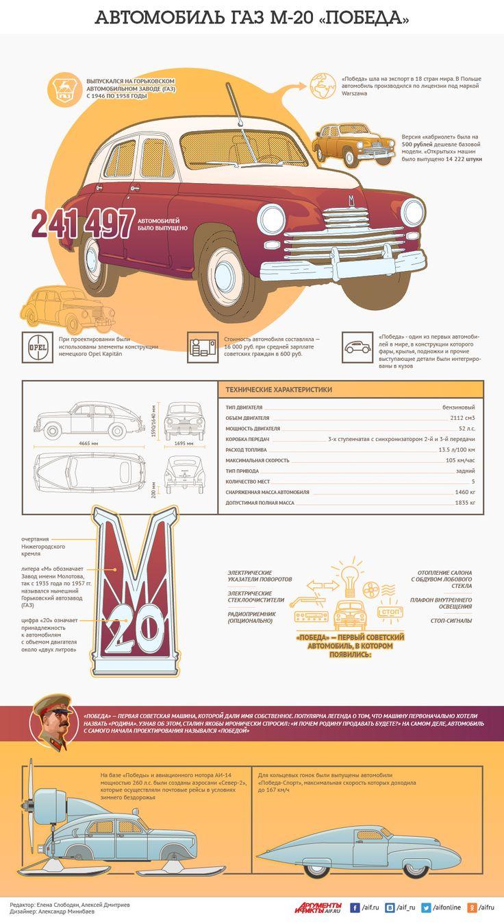 28 июня 1946 года с конвейера сошли первые автомобили марки «Победа».