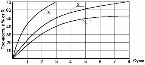 График нарастания прочности бетона при нормальных условиях твердения: 1-цемент М300; 2-цемент М400-500; 3-БТЦ