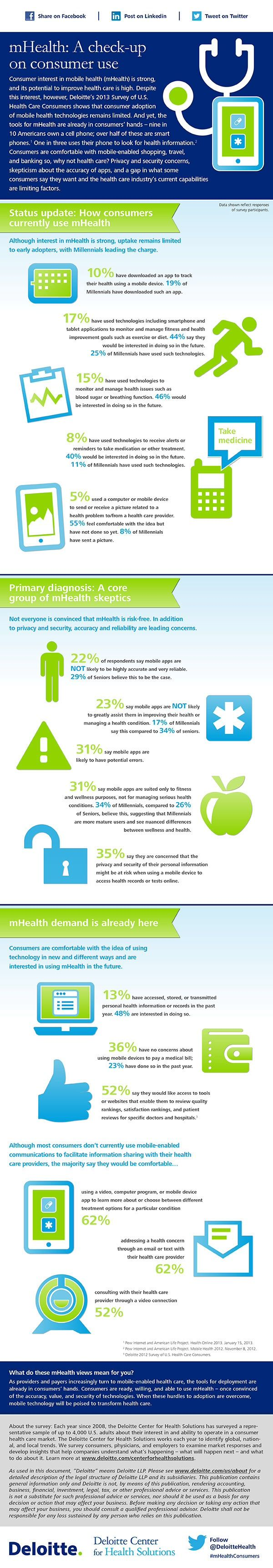 Infographic—mHealth: A check-up on consumer use. Via @Deloitte Health: Mobiles Health, Health Care, Infographic Mhealth, Healthcare Infographic, Ehealth App, Digital Healthcare, Health Infographic, Consumer Current, Healthcare Trends