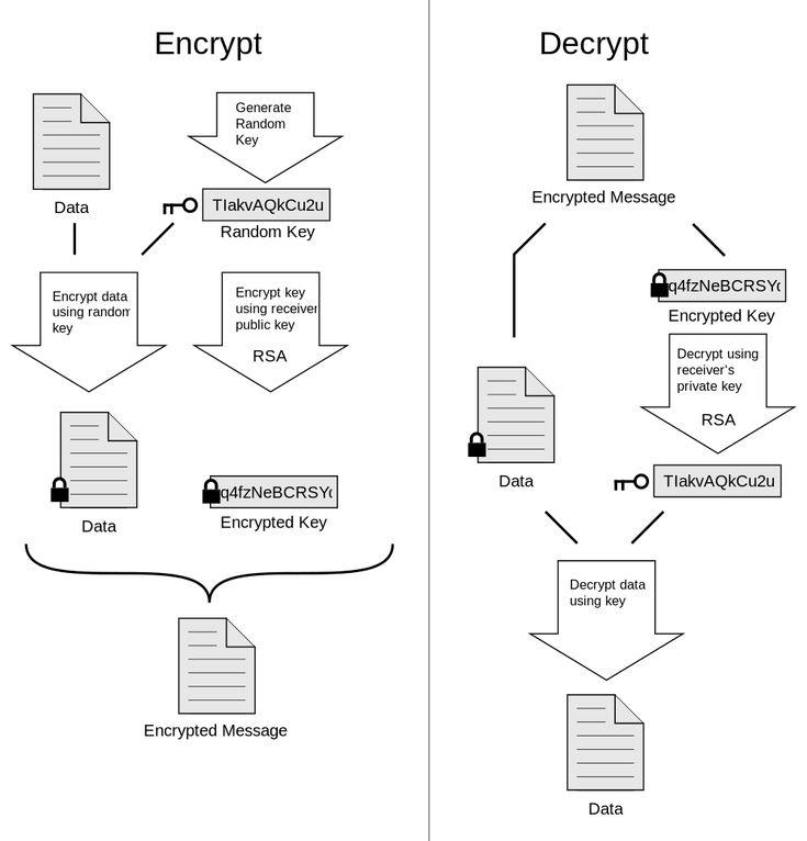 Pretty Good Privacy - Wikipedia, the free encyclopedia
