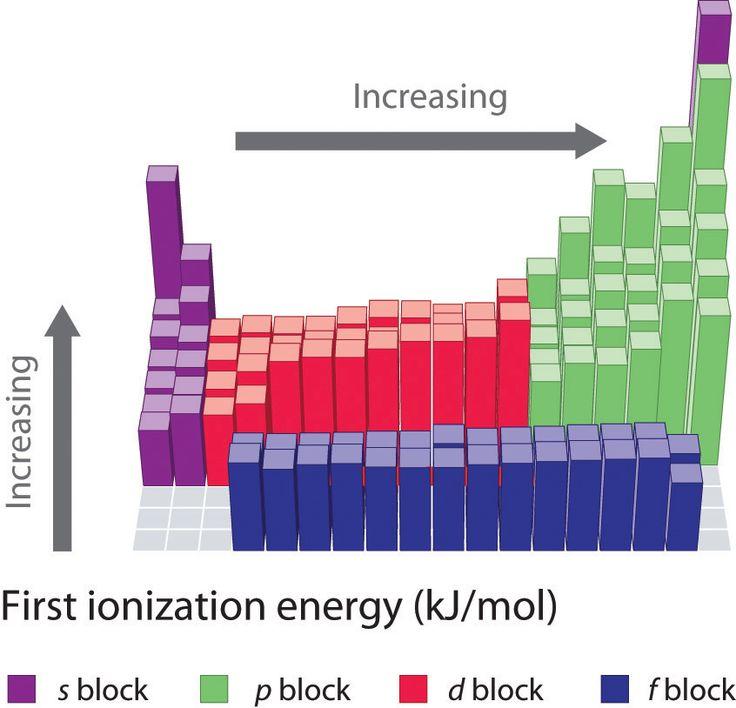 8.4: Ionization Energy - Chemwiki