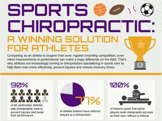 Sports Chiropractic Infographic
