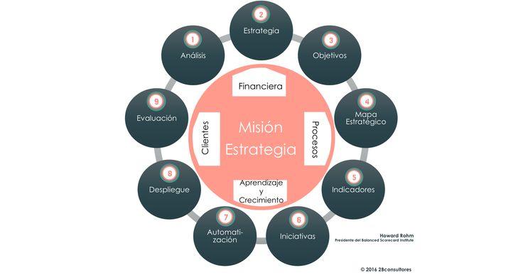 CMI 9 pasos para el éxito