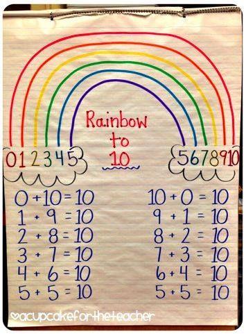 Un arcobaleno per imparare i numeri amici del 10