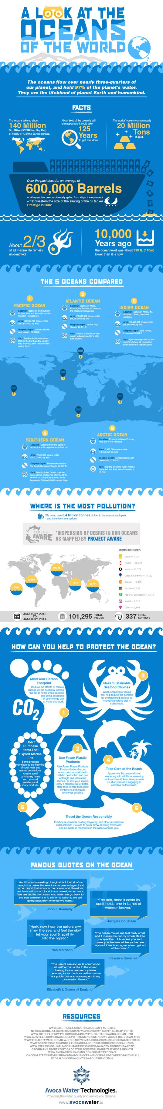A Look at Earth's Oceans, and How We Can Help to Keep Them Healthy http://bit.ly/XWzxak