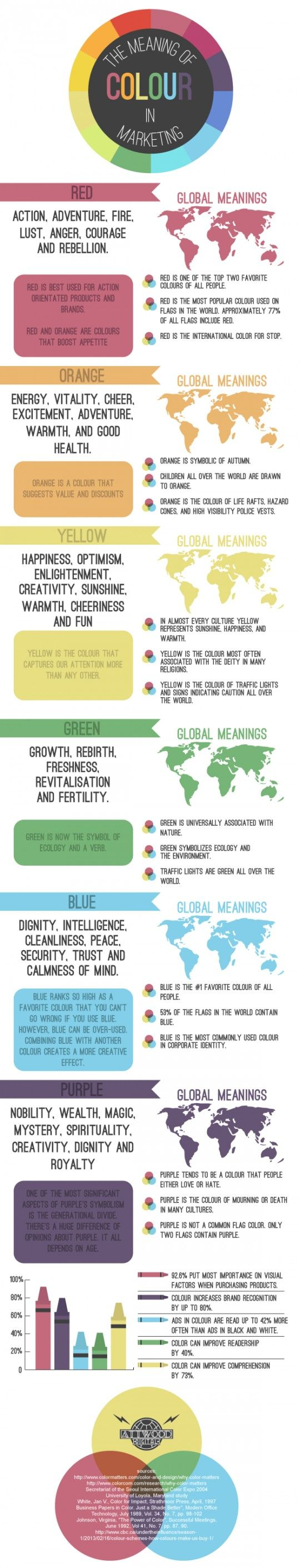 Interesting Infographic from Tailwind: The Meaning of Color in Marketing -- http://blog.tailwindapp.com/the-meaning-of-color-in-marketing/