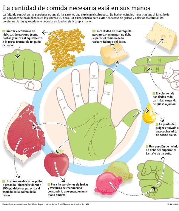 """La """"dieta de la mano"""" o cómo comer según sus proporciones   T&M en Emol.com"""