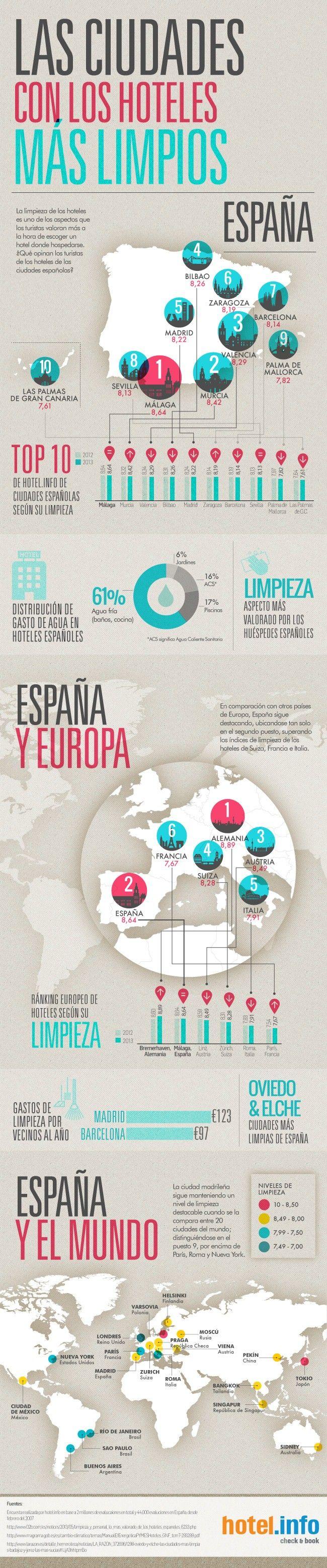 Las ciudades con los hoteles más limpios (España) #infografia #infographic #tourism