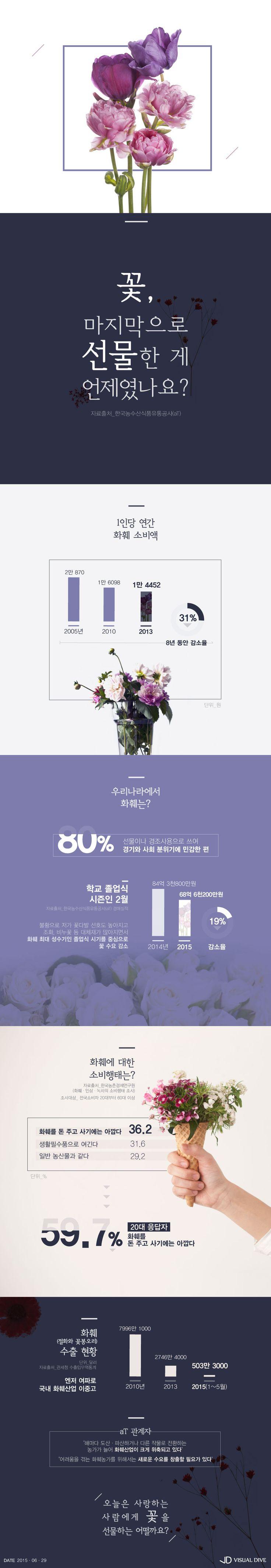 꽃을 든 남자 어디갔나.. 불황에 꽃 소비 부진 [인포그래픽] #Flower / #Infographic ⓒ 비주얼다이브 무단 복사·전재·재배포…