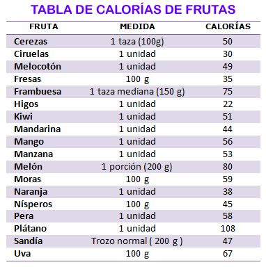 Las recetas de mi cocina: Tabla de calorías de la fruta.