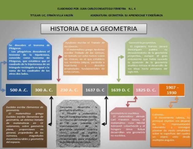 Resultado De Imagen De Historia De La Geometria Linea Del Tiempo
