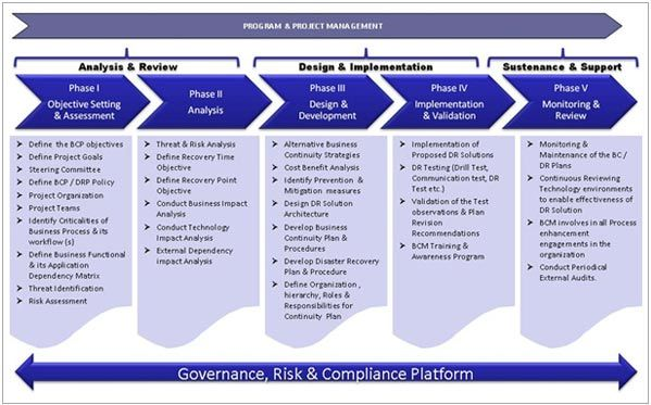 Business Continuity Plan Risk Assessment Exle Tonta Business