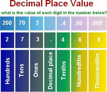 how to write the decimal point high
