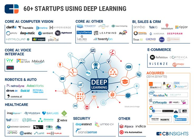60+ Deep Learning Startups - Market Map sept/2016
