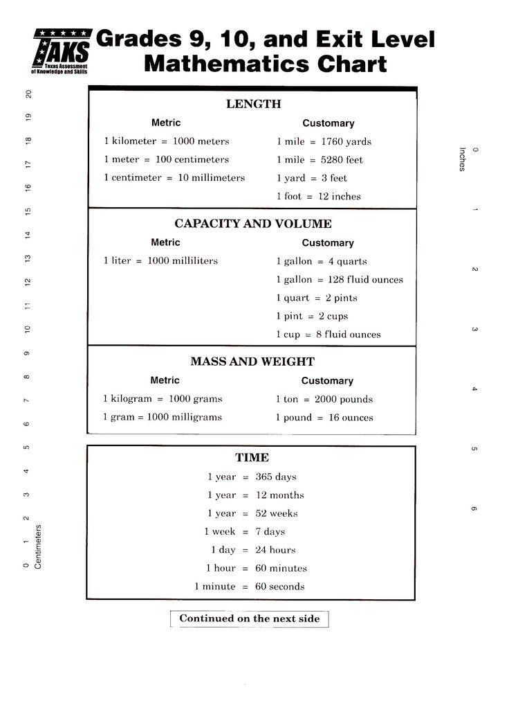 Grade Math Formula Chart.