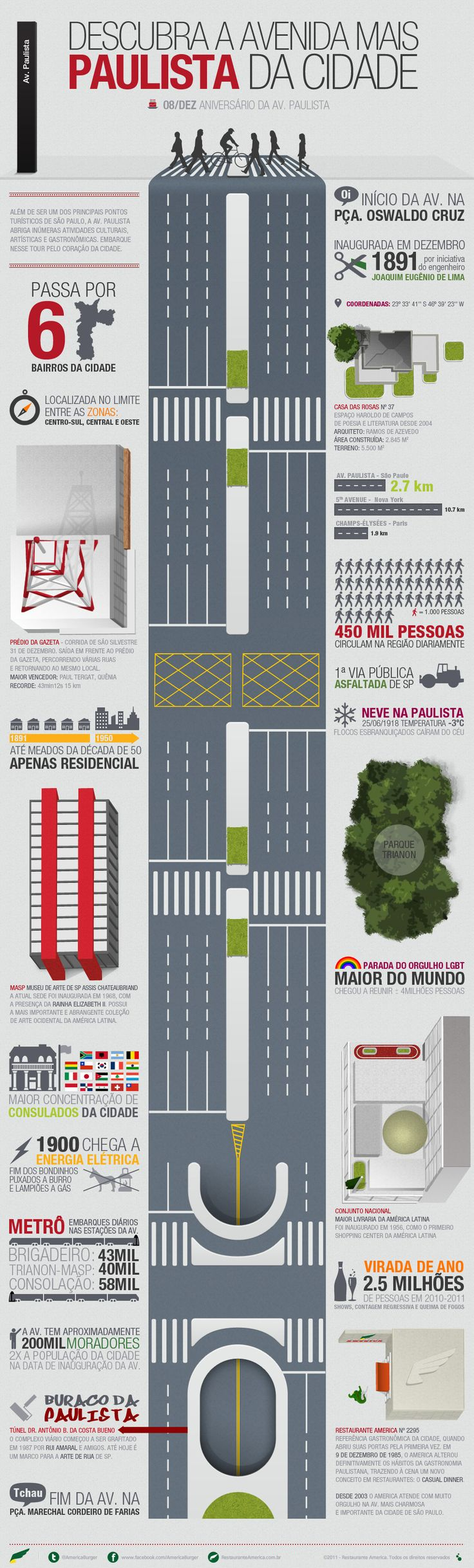 Algumas curiosidades sobre a Av.Paulista em São Paulo  #Infografico #saopaulo #avenidapaulista #americaburger