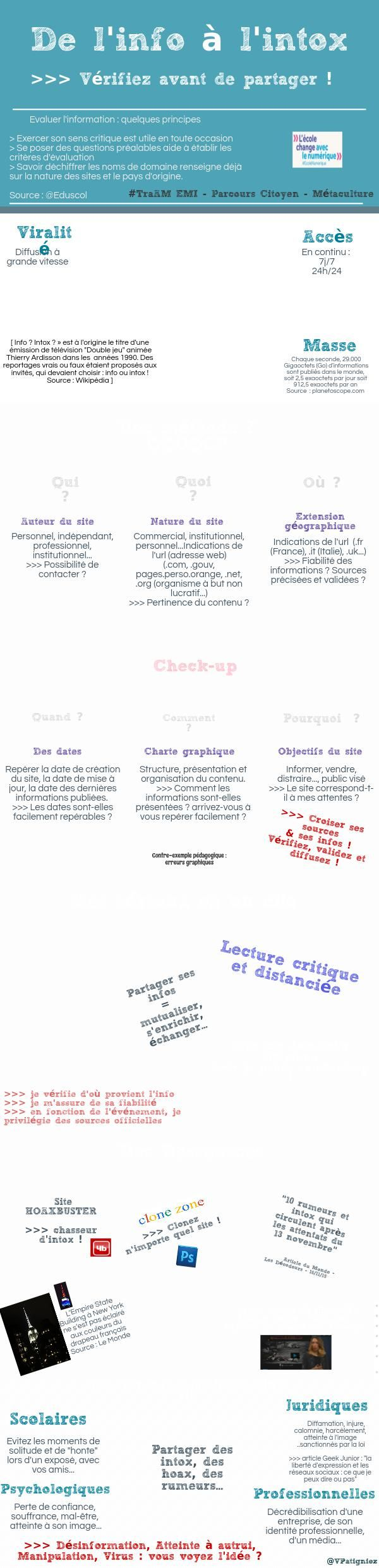 De l'info à l'intox | Piktochart Infographic Editor