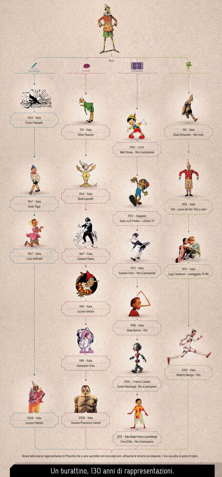 Pinocchio infographic
