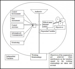The Figure below shows the conceptual framework components of dependent and independent variables. The effectiveness of an internal control framework is the dependent variable. This is achieved by the presence and proper functioning of all the predefined independent variables in relation to each category of the organization's objectives. Proper functioning of independent variables provides reasonable assurance of proper functioning of dependent variable. The organization realizes preset…