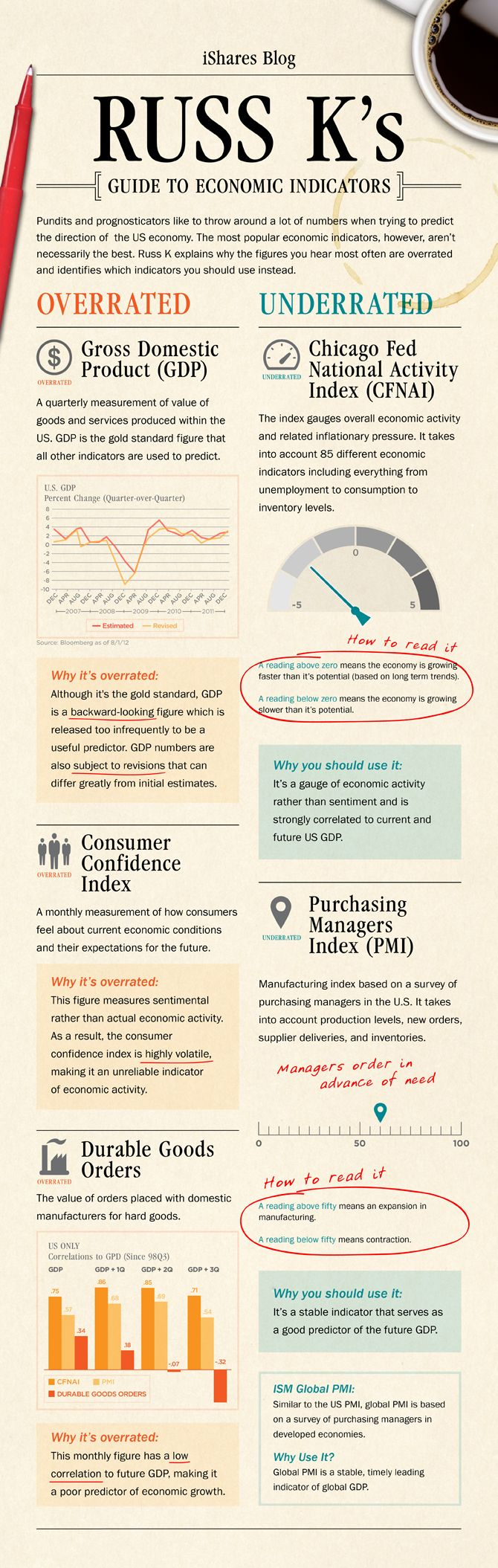 Russ K's Guide to Economic Indicators (Infographic) - iShares Blog - August 24, 2012
