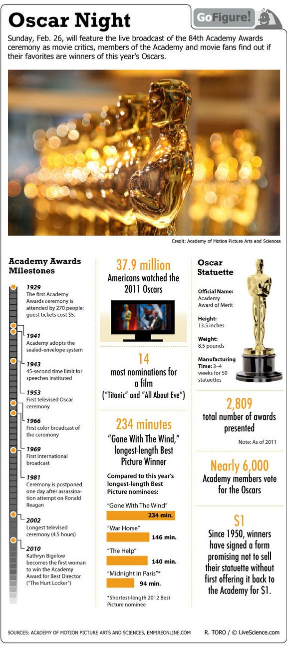Oscar Time! Glitzy Facts About the Academy Awards (Infographic)