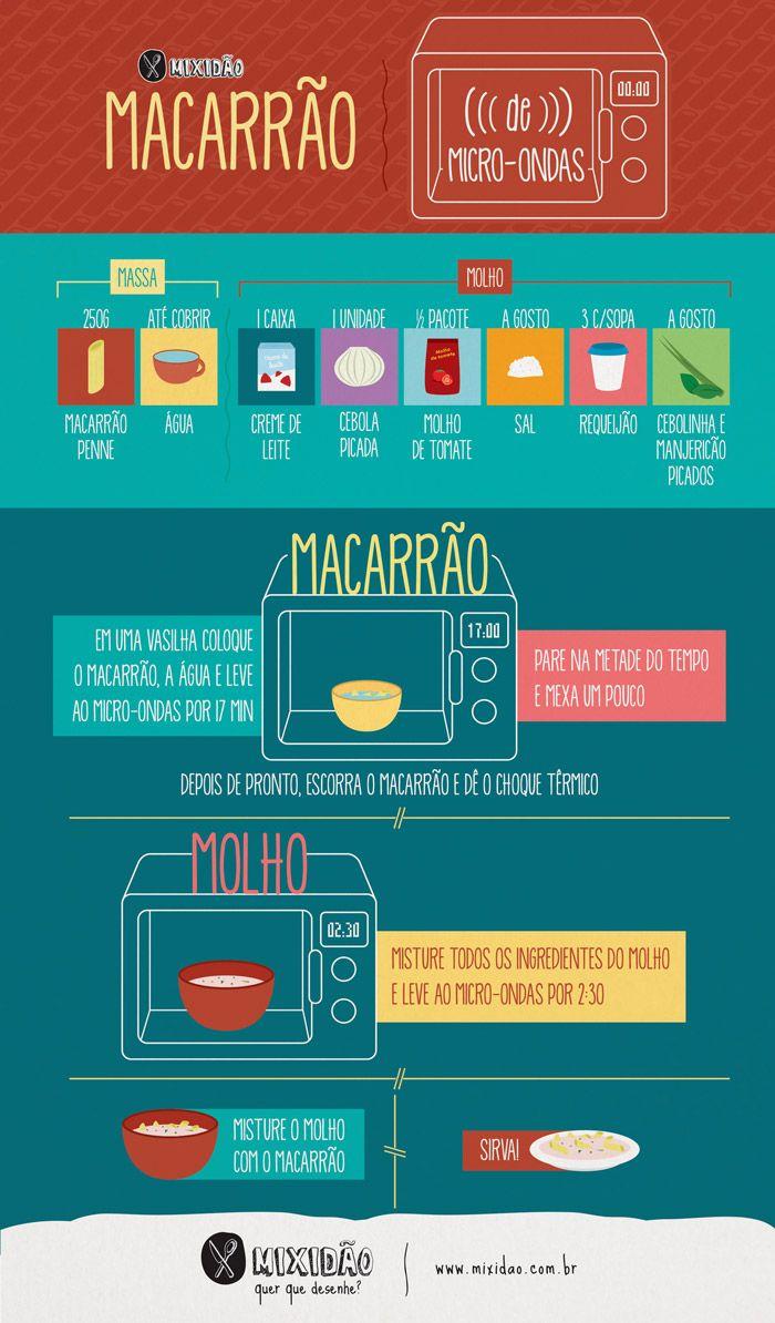 Uma sacada legal do site http://mixidao.com.br: receitas em forma de infográfico. E esta, de macarrão em microondas, é ótima para solteiros feito eu.