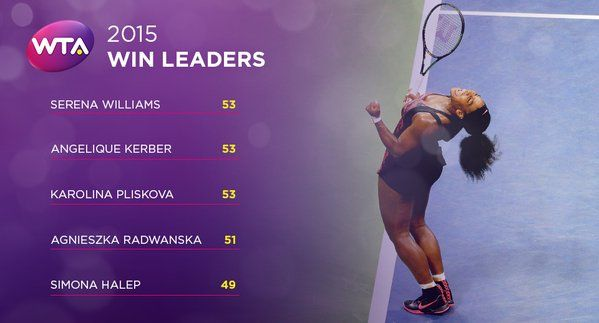 12/17/15 Via WTA   2015 #WTA Win Leaders   Serena Williams, Angelique Kerber, Karolina Pliskova--> http://wtatenn.is/cCBN5C